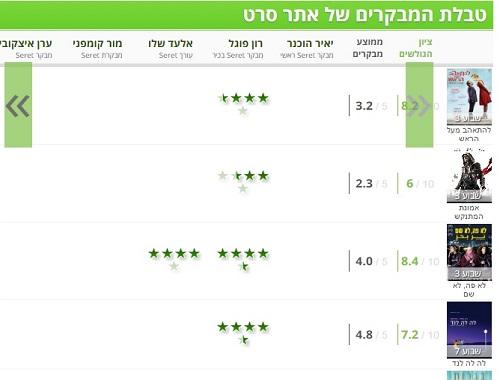 טבלת המבקרים החדשה: הטבלה של אתר Seret